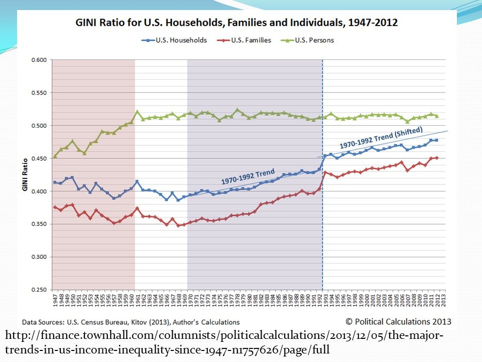 http://finance.townhall.com/columnists/politicalcalculations/2013/12/05/the-major- trends-in-us-income-inequality-since-1947-n1757626/page/full