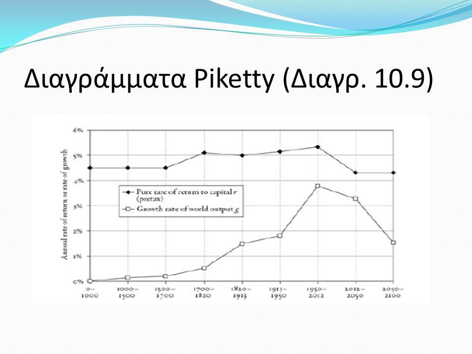 Διαγράμματα Piketty (Διαγρ. 10.9)