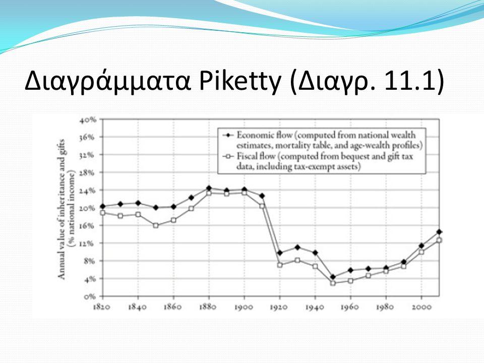 Διαγράμματα Piketty (Διαγρ. 11.1)