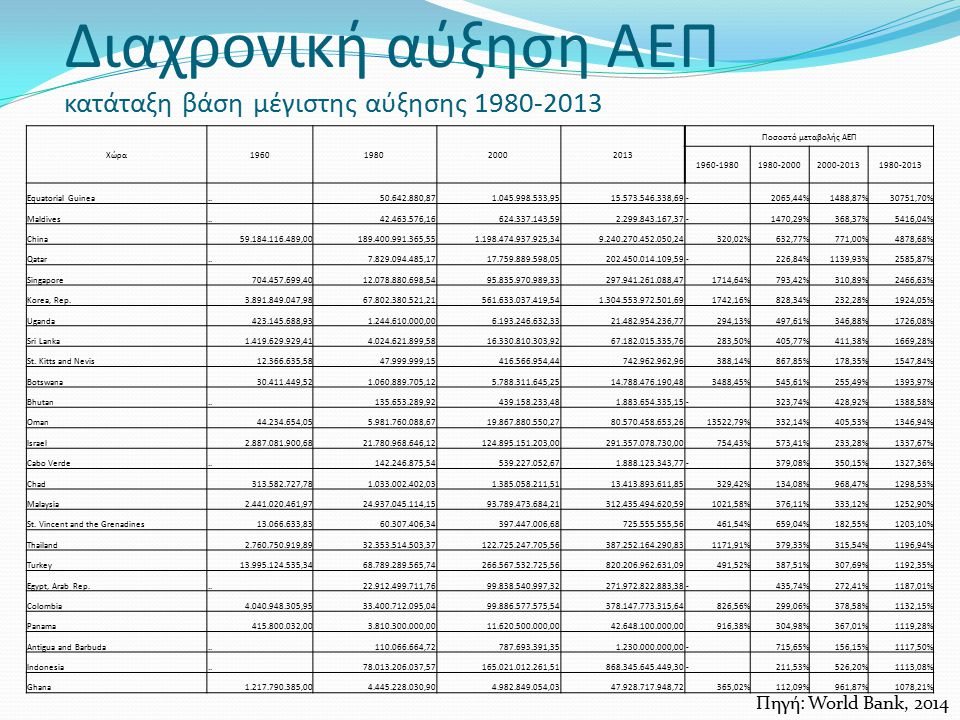 Διαχρονική αύξηση ΑΕΠ κατάταξη βάση μέγιστης αύξησης 1980-2013 Χώρα1960198020002013 Ποσοστό μεταβολής ΑΕΠ 1960-19801980-20002000-20131980-2013 Equatorial Guinea..50.642.880,871.045.998.533,9515.573.546.338,69-2065,44%1488,87%30751,70% Maldives..42.463.576,16624.337.143,592.299.843.167,37-1470,29%368,37%5416,04% China59.184.116.489,00189.400.991.365,551.198.474.937.925,349.240.270.452.050,24320,02%632,77%771,00%4878,68% Qatar..7.829.094.485,1717.759.889.598,05202.450.014.109,59-226,84%1139,93%2585,87% Singapore704.457.699,4012.078.880.698,5495.835.970.989,33297.941.261.088,471714,64%793,42%310,89%2466,63% Korea, Rep.3.891.849.047,9867.802.380.521,21561.633.037.419,541.304.553.972.501,691742,16%828,34%232,28%1924,05% Uganda423.145.688,931.244.610.000,006.193.246.632,3321.482.954.236,77294,13%497,61%346,88%1726,08% Sri Lanka1.419.629.929,414.024.621.899,5816.330.810.303,9267.182.015.335,76283,50%405,77%411,38%1669,28% St.
