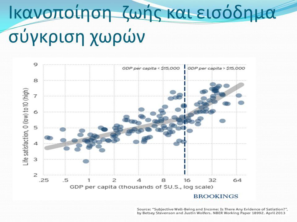 Ικανοποίηση ζωής και εισόδημα σύγκριση χωρών
