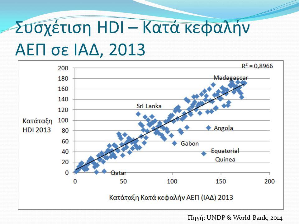 Συσχέτιση HDI – Κατά κεφαλήν ΑΕΠ σε ΙΑΔ, 2013 Πηγή: UNDP & World Bank, 2014