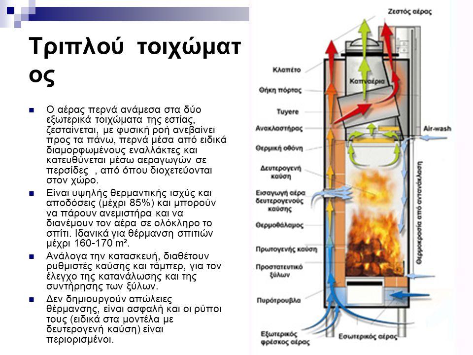 Τριπλού τοιχώματ ος Ο αέρας περνά ανάμεσα στα δύο εξωτερικά τοιχώματα της εστίας, ζεσταίνεται, με φυσική ροή ανεβαίνει προς τα πάνω, περνά μέσα από ει
