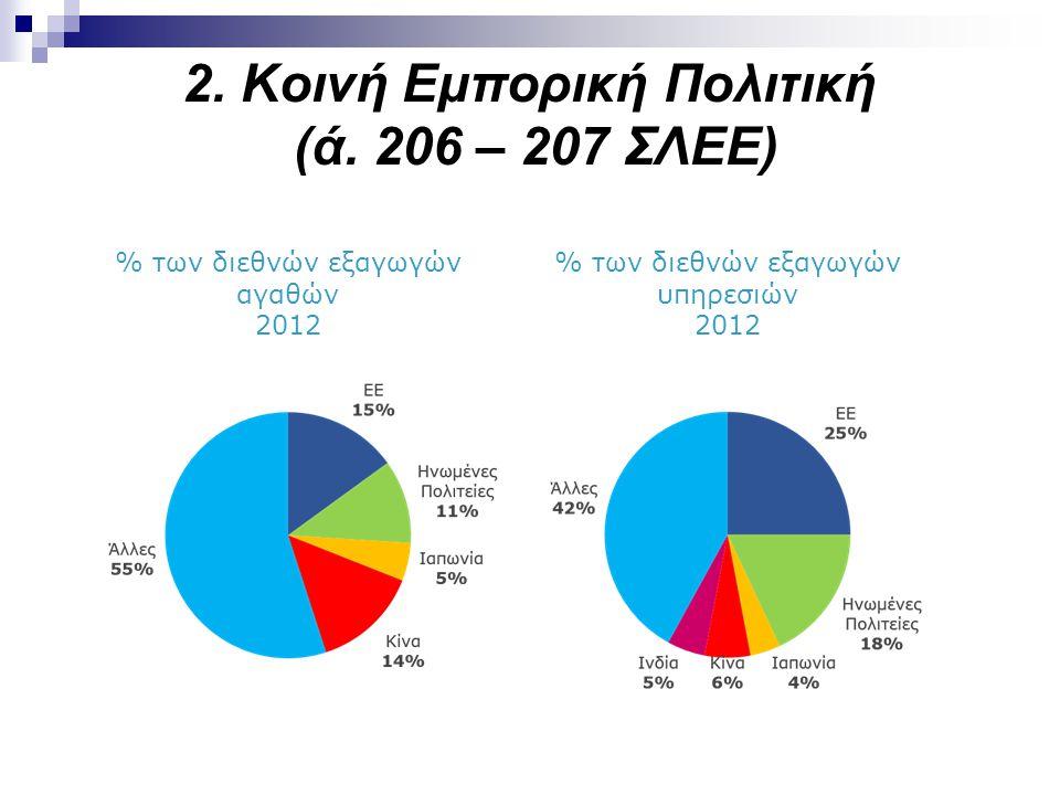 Η ΕΕ – μ 2. Kοινή Εμπορική Πολιτική (ά. 206 – 207 ΣΛΕΕ) ια σημαντική εμπορική δύναμη % των διεθνών εξαγωγών αγαθών 2012 % των διεθνών εξαγωγών υπηρεσι