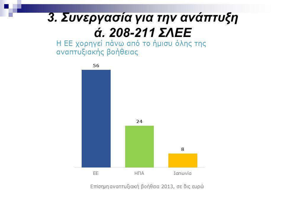 3. Συνεργασία για την ανάπτυξη ά. 208-211 ΣΛΕΕ Η ΕΕ χορηγεί πάνω από το ήμισυ όλης της αναπτυξιακής βοήθειας Επίσημη αναπτυξιακή βοήθεια 2013, σε δις