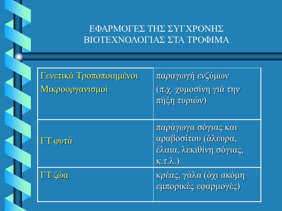 Γενετικά Τροποποιημένοι Μικροοργανισμοί παραγωγή ενζύμων (π.χ. χυμοσίνη γιά την πήξη τυριών) ΓΤ φυτά παράγωγα σόγιας και αραβοσίτου (άλευρα, έλαια, λε