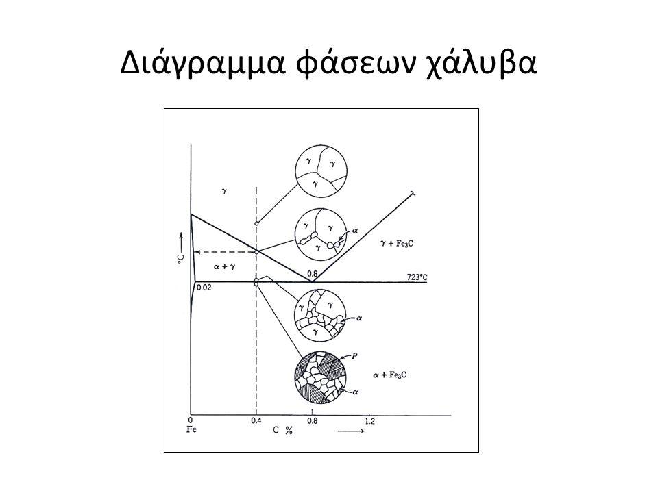 Διάγραμμα φάσεων χάλυβα