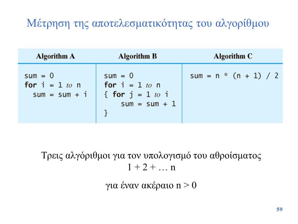 59 Μέτρηση της αποτελεσματικότητας του αλγορίθμου Τρεις αλγόριθμοι για τον υπολογισμό του αθροίσματος 1 + 2 + … n για έναν ακέραιο n > 0