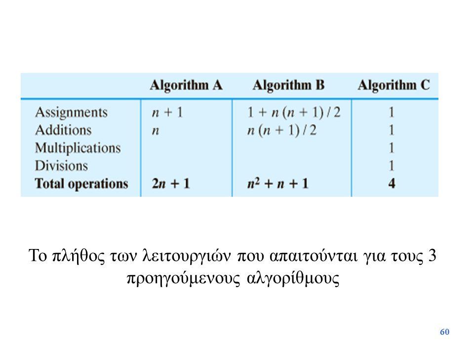60 Το πλήθος των λειτουργιών που απαιτούνται για τους 3 προηγούμενους αλγορίθμους