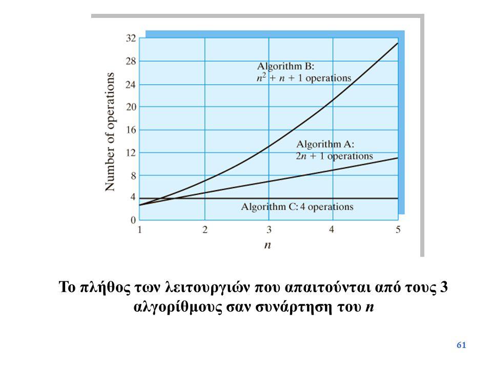 61 Το πλήθος των λειτουργιών που απαιτούνται από τους 3 αλγορίθμους σαν συνάρτηση του n