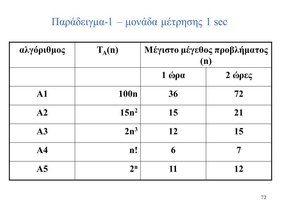 72 Παράδειγμα-1 – μονάδα μέτρησης 1 sec αλγόριθμοςT A (n)Μέγιστο μέγεθος προβλήματος (n) 1 ώρα2 ώρες Α1100n3672 Α215n 2 1521 Α32n 3 1215 Α4n!67 Α52n2n