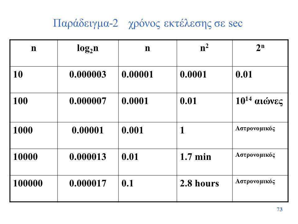 73 Παράδειγμα-2 χρόνος εκτέλεσης σε sec nlog 2 nnn2n2 2n2n 100.0000030.000010.00010.01 1000.0000070.00010.0110 14 αιώνες 10000.000010.0011 Αστρονομικό