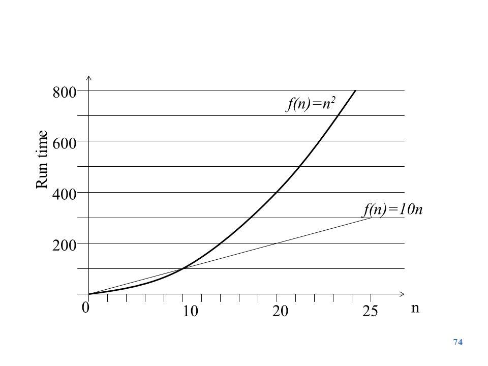 74 10 2025 0 200 400 600 800 n Run time f(n)=10n f(n)=n 2