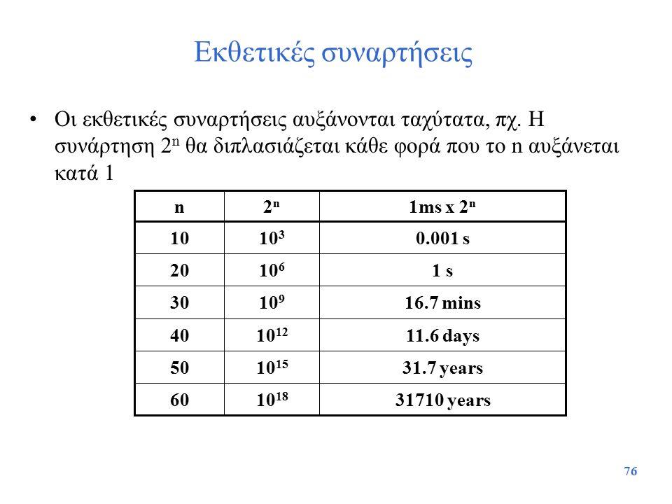 76 Εκθετικές συναρτήσεις Οι εκθετικές συναρτήσεις αυξάνονται ταχύτατα, πχ. Η συνάρτηση 2 n θα διπλασιάζεται κάθε φορά που το n αυξάνεται κατά 1 31.7 y