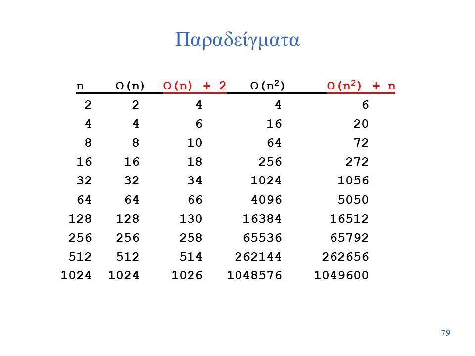 79 Παραδείγματα n O(n) O(n) + 2 O(n 2 ) O(n 2 ) + n 2 2 4 4 6 4 4 6 16 20 8 8 10 64 72 16 16 18 256 272 32 32 34 1024 1056 64 64 66 4096 5050 128 128