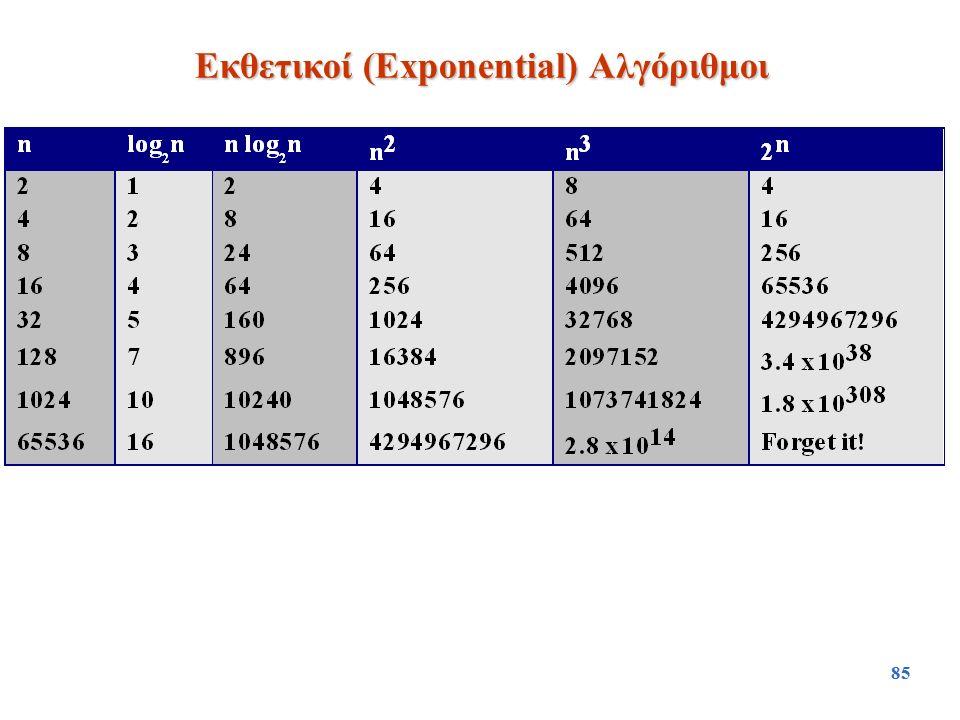 85 Εκθετικοί (Exponential) Αλγόριθμοι