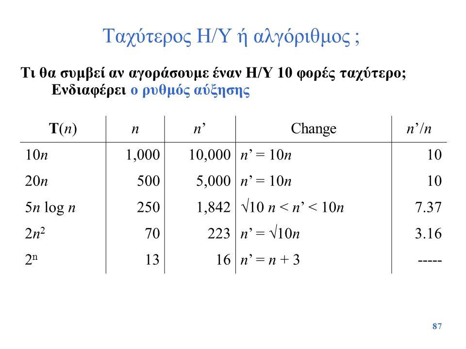 87 Ταχύτερος Η/Υ ή αλγόριθμος ; Τι θα συμβεί αν αγοράσουμε έναν Η/Υ 10 φορές ταχύτερο; Ενδιαφέρει ο ρυθμός αύξησης T(n)T(n)nn'n'Changen'/n 10n1,00010,