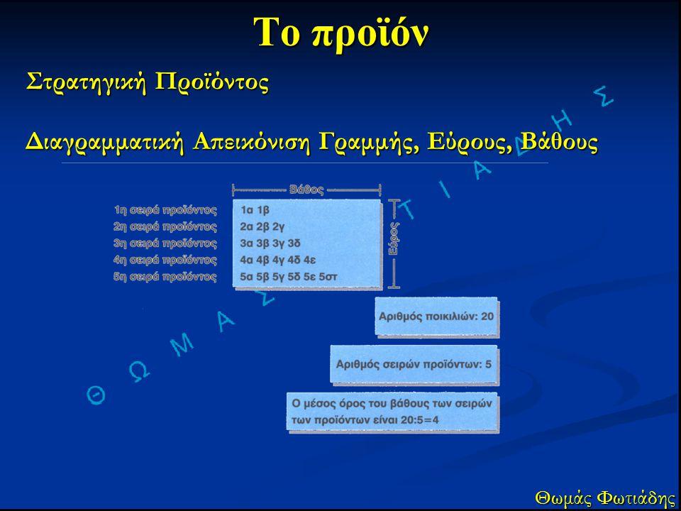 Το προϊόν Στρατηγική Προϊόντος Θωμάς Φωτιάδης Διαγραμματική Απεικόνιση Γραμμής, Εύρους, Βάθους