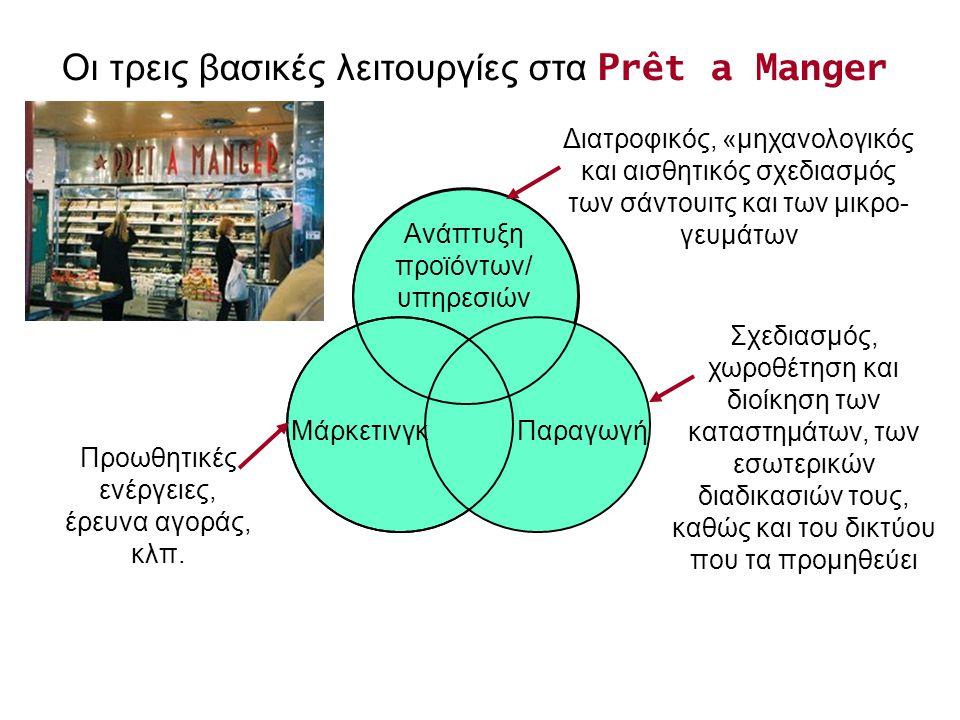 Οι τρεις βασικές λειτουργίες στα Prêt a Manger ΜάρκετινγκΠαραγωγή Προωθητικές ενέργειες, έρευνα αγοράς, κλπ.