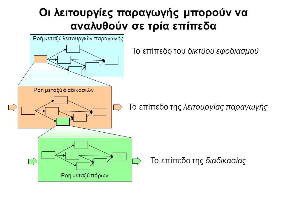 Οι λειτουργίες παραγωγής μπορούν να αναλυθούν σε τρία επίπεδα Ροή μεταξύ λειτουργιών παραγωγής Το επίπεδο του δικτύου εφοδιασμού Το επίπεδο της λειτουργίας παραγωγής Ροή μεταξύ διαδικασιών Το επίπεδο της διαδικασίας Ροή μεταξύ πόρων
