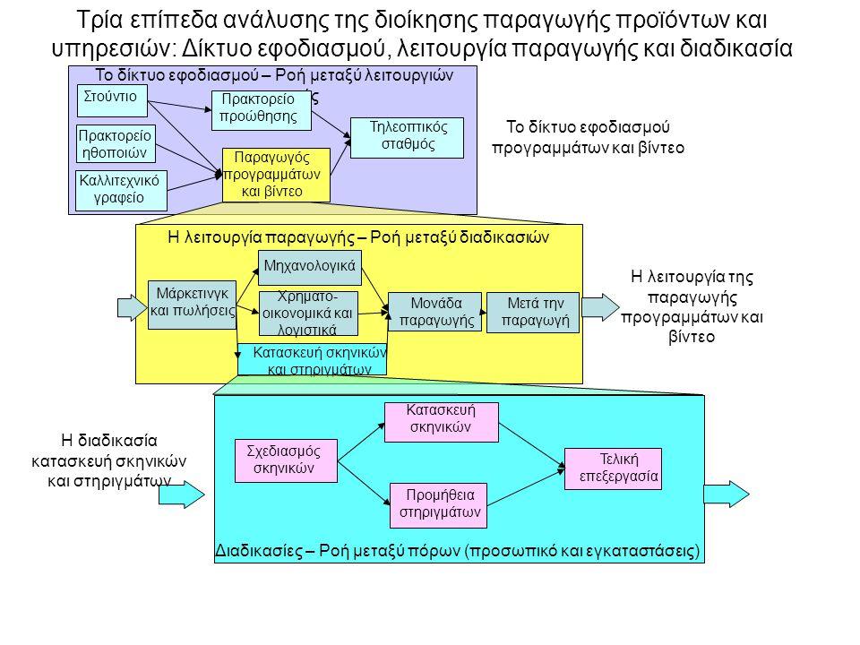 Τρία επίπεδα ανάλυσης της διοίκησης παραγωγής προϊόντων και υπηρεσιών: Δίκτυο εφοδιασμού, λειτουργία παραγωγής και διαδικασία Το δίκτυο εφοδιασμού – Ροή μεταξύ λειτουργιών παραγωγής Παραγωγός προγραμμάτων και βίντεο Τηλεοπτικός σταθμός Πρακτορείο προώθησης Στούντιο Πρακτορείο ηθοποιών Καλλιτεχνικό γραφείο Το δίκτυο εφοδιασμού προγραμμάτων και βίντεο Η λειτουργία παραγωγής – Ροή μεταξύ διαδικασιών Μονάδα παραγωγής Κατασκευή σκηνικών και στηριγμάτων Μηχανολογικά Μάρκετινγκ και πωλήσεις Χρηματο- οικονομικά και λογιστικά Μετά την παραγωγή Η λειτουργία της παραγωγής προγραμμάτων και βίντεο Διαδικασίες – Ροή μεταξύ πόρων (προσωπικό και εγκαταστάσεις) Σχεδιασμός σκηνικών Προμήθεια στηριγμάτων Κατασκευή σκηνικών Τελική επεξεργασία Η διαδικασία κατασκευή σκηνικών και στηριγμάτων