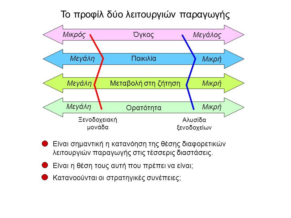 Όγκος Είναι σημαντική η κατανόηση της θέσης διαφορετικών λειτουργιών παραγωγής στις τέσσερις διαστάσεις.