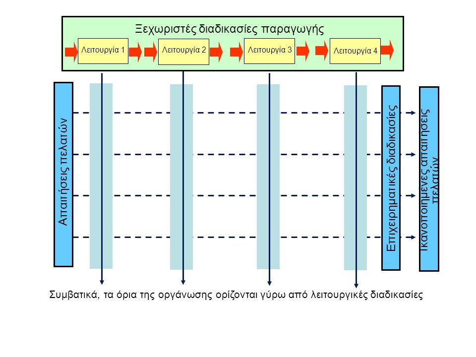 Ξεχωριστές διαδικασίες παραγωγής Συμβατικά, τα όρια της οργάνωσης ορίζονται γύρω από λειτουργικές διαδικασίες Ικανοποιημένες απαιτήσεις πελατών Απαιτήσεις πελατών Λειτουργία 1 Λειτουργία 2 Λειτουργία 3 Λειτουργία 4 Επιχειρηματικές διαδικασίες
