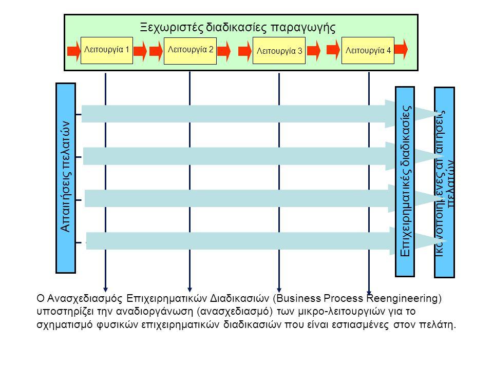Ξεχωριστές διαδικασίες παραγωγής Ο Ανασχεδιασμός Επιχειρηματικών Διαδικασιών (Business Process Reengineering) υποστηρίζει την αναδιοργάνωση (ανασχεδιασμό) των μικρο-λειτουργιών για το σχηματισμό φυσικών επιχειρηματικών διαδικασιών που είναι εστιασμένες στον πελάτη.