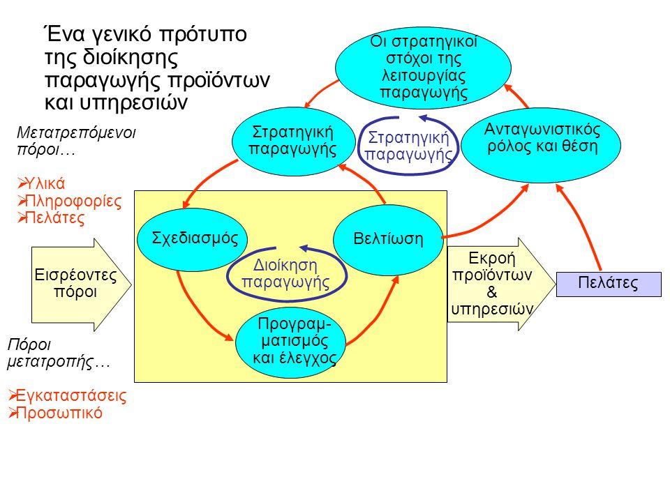 Ένα γενικό πρότυπο της διοίκησης παραγωγής προϊόντων και υπηρεσιών Μετατρεπόμενοι πόροι…  Υλικά  Πληροφορίες  Πελάτες Πόροι μετατροπής…  Εγκαταστάσεις  Προσωπικό Πελάτες Εκροή προϊόντων & υπηρεσιών Εισρέοντες πόροι Προγραμ- ματισμός και έλεγχος Βελτίωση Σχεδιασμός Στρατηγική παραγωγής Οι στρατηγικοί στόχοι της λειτουργίας παραγωγής Ανταγωνιστικός ρόλος και θέση Διοίκηση παραγωγής Στρατηγική παραγωγής