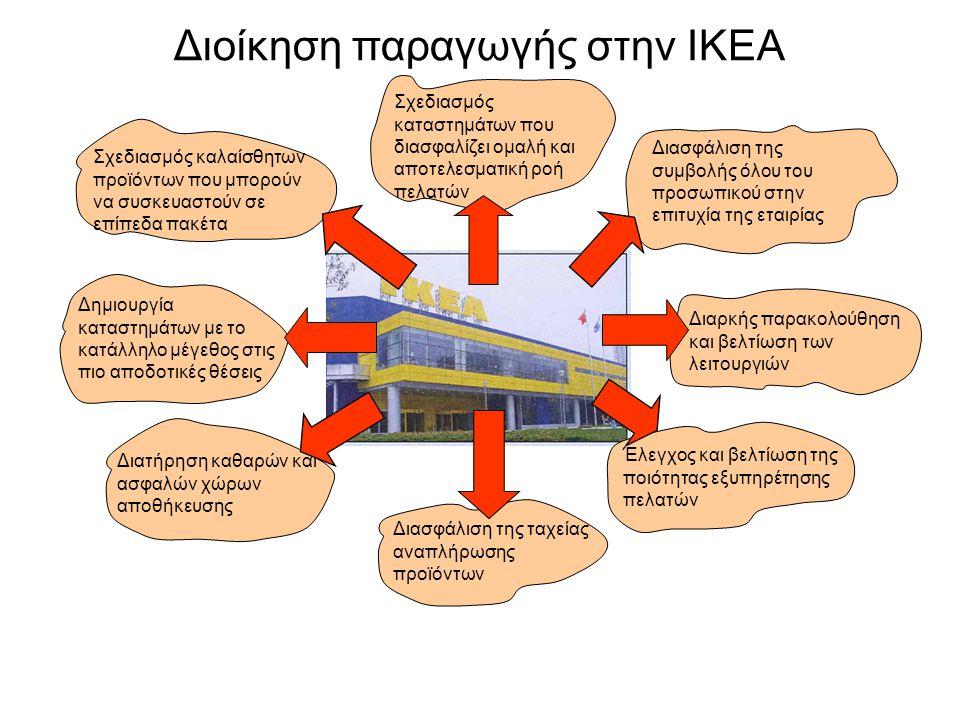 Σχεδιασμός καταστημάτων που διασφαλίζει ομαλή και αποτελεσματική ροή πελατών Σχεδιασμός καλαίσθητων προϊόντων που μπορούν να συσκευαστούν σε επίπεδα πακέτα Δημιουργία καταστημάτων με το κατάλληλο μέγεθος στις πιο αποδοτικές θέσεις Διατήρηση καθαρών και ασφαλών χώρων αποθήκευσης Διασφάλιση της ταχείας αναπλήρωσης προϊόντων Έλεγχος και βελτίωση της ποιότητας εξυπηρέτησης πελατών Διαρκής παρακολούθηση και βελτίωση των λειτουργιών Διασφάλιση της συμβολής όλου του προσωπικού στην επιτυχία της εταιρίας Διοίκηση παραγωγής στην IKEA