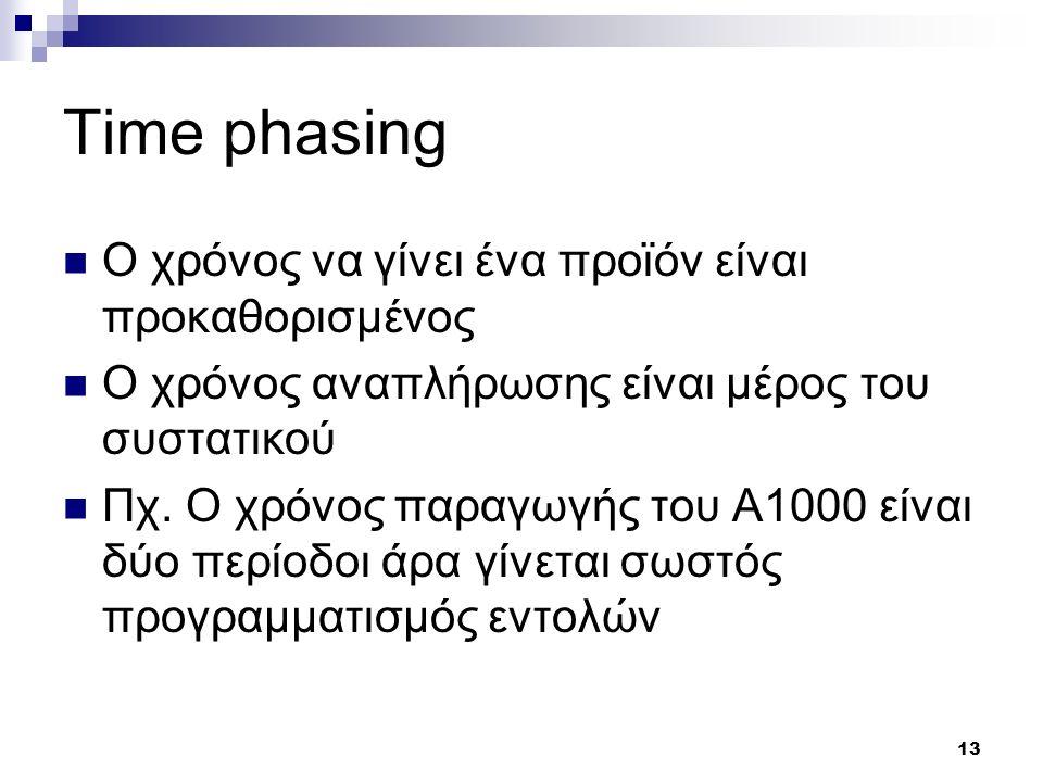 13 Time phasing Ο χρόνος να γίνει ένα προϊόν είναι προκαθορισμένος Ο χρόνος αναπλήρωσης είναι μέρος του συστατικού Πχ. Ο χρόνος παραγωγής του A1000 εί