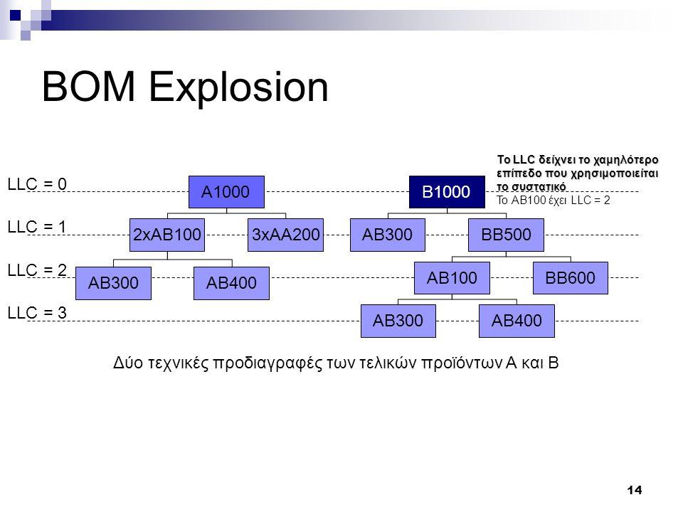 14 BOM Explosion LLC = 0 LLC = 1 LLC = 2 LLC = 3 Δύο τεχνικές προδιαγραφές των τελικών προϊόντων Α και Β A1000B1000 2xAB1003xAA200AB300BB500 AB300AB400 AB100BB600 AB300AB400 To LLC δείχνει το χαμηλότερο επίπεδο που χρησιμοποιείται το συστατικό To AB100 έχει LLC = 2