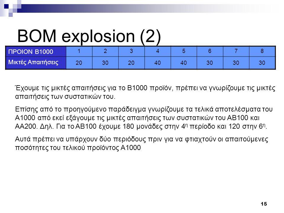 15 ΒΟΜ explosion (2) ΠΡΟΙΟΝ B1000 12345678 Μικτές Απαιτήσεις 20302040 30 Έχουμε τις μικτές απαιτήσεις για το Β1000 προϊόν, πρέπει να γνωρίζουμε τις μικτές απαιτήσεις των συστατικών του.
