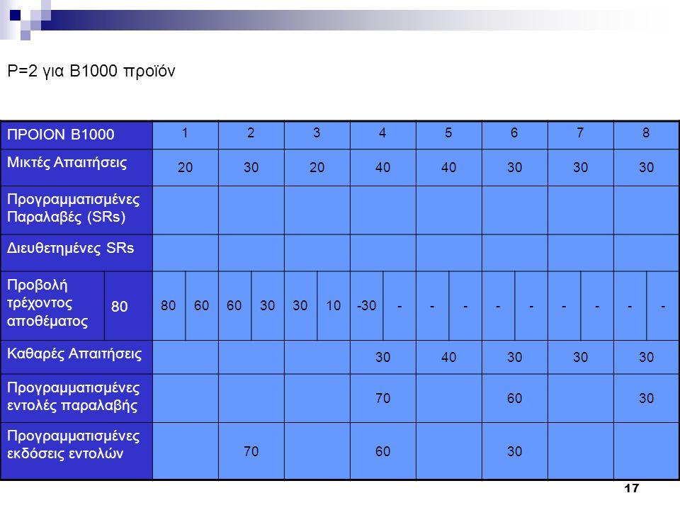 17 ΠΡΟΙΟΝ Β1000 12345678 Μικτές Απαιτήσεις 20302040 30 Προγραμματισμένες Παραλαβές (SRs) Διευθετημένες SRs Προβολή τρέχοντος αποθέματος 80 60 30 10-30--------- Καθαρές Απαιτήσεις 304030 Προγραμματισμένες εντολές παραλαβής 706030 Προγραμματισμένες εκδόσεις εντολών 706030 P=2 για B1000 προϊόν