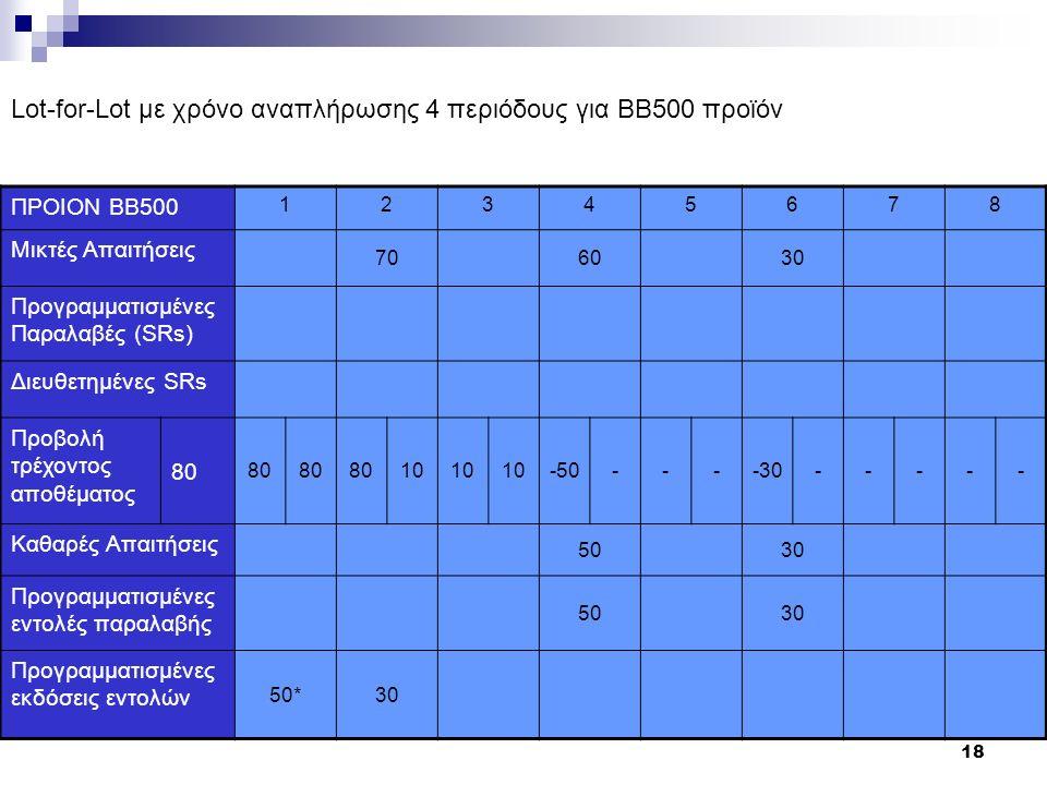 18 ΠΡΟΙΟΝ ΒΒ500 12345678 Μικτές Απαιτήσεις 706030 Προγραμματισμένες Παραλαβές (SRs) Διευθετημένες SRs Προβολή τρέχοντος αποθέματος 80 10 -50----30----- Καθαρές Απαιτήσεις 5030 Προγραμματισμένες εντολές παραλαβής 5030 Προγραμματισμένες εκδόσεις εντολών 50*30 Lot-for-Lot με χρόνο αναπλήρωσης 4 περιόδους για BΒ500 προϊόν