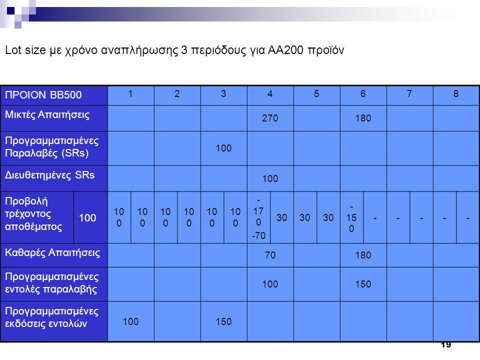 19 ΠΡΟΙΟΝ ΒΒ500 12345678 Μικτές Απαιτήσεις 270180 Προγραμματισμένες Παραλαβές (SRs) 100 Διευθετημένες SRs 100 Προβολή τρέχοντος αποθέματος 100 - 17 0 -70 30 - 15 0 ----- Καθαρές Απαιτήσεις 70180 Προγραμματισμένες εντολές παραλαβής 100150 Προγραμματισμένες εκδόσεις εντολών 100150 Lot size με χρόνο αναπλήρωσης 3 περιόδους για AA200 προϊόν