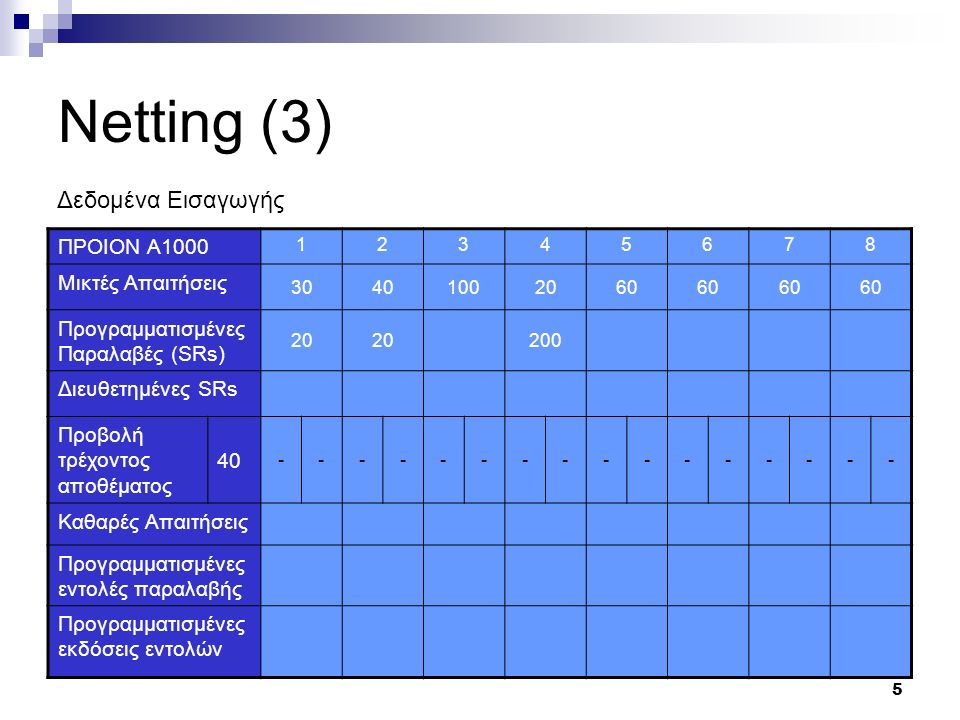 5 Netting (3) ΠΡΟΙΟΝ Α1000 12345678 Μικτές Απαιτήσεις 30401002060 Προγραμματισμένες Παραλαβές (SRs) 20 200 Διευθετημένες SRs Προβολή τρέχοντος αποθέματος 40 ---------------- Καθαρές Απαιτήσεις Προγραμματισμένες εντολές παραλαβής Προγραμματισμένες εκδόσεις εντολών Δεδομένα Εισαγωγής
