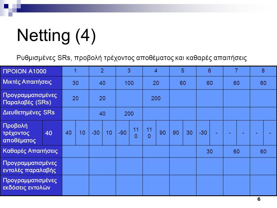 6 Netting (4) ΠΡΟΙΟΝ Α1000 12345678 Μικτές Απαιτήσεις 30401002060 Προγραμματισμένες Παραλαβές (SRs) 20 200 Διευθετημένες SRs 40200 Προβολή τρέχοντος αποθέματος 40 10-3010-90 11 0 90 30-30----- Καθαρές Απαιτήσεις 3060 Προγραμματισμένες εντολές παραλαβής Προγραμματισμένες εκδόσεις εντολών Ρυθμισμένες SRs, προβολή τρέχοντος αποθέματος και καθαρές απαιτήσεις