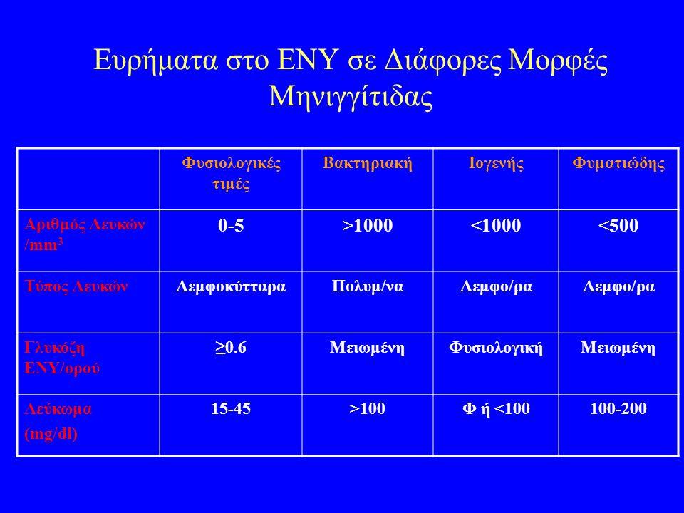 Ευρήματα στο ΕΝΥ σε Διάφορες Μορφές Μηνιγγίτιδας Φυσιολογικές τιμές ΒακτηριακήΙογενήςΦυματιώδης Αριθμός Λευκών /mm 3 0-5>1000<1000<500 Τύπος ΛευκώνΛεμφοκύτταραΠολυμ/ναΛεμφο/ρα Γλυκόζη ΕΝΥ/ορού ≥0.6ΜειωμένηΦυσιολογικήΜειωμένη Λεύκωμα (mg/dl) 15-45>100Φ ή <100100-200