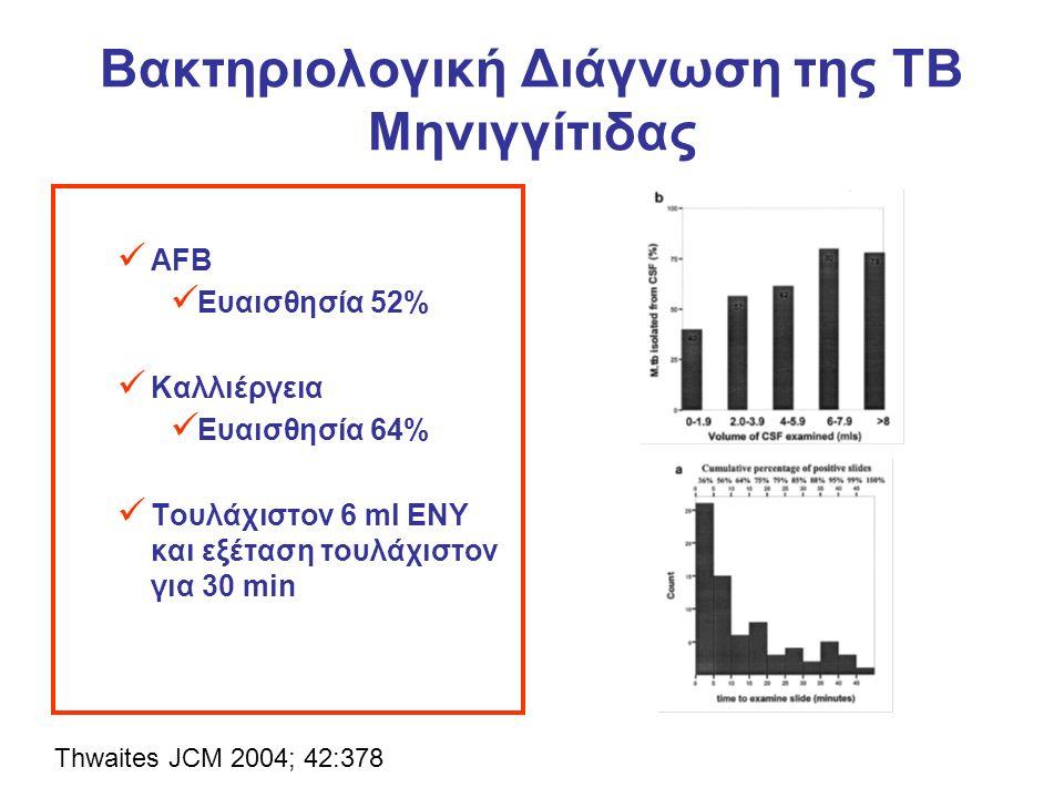 Βακτηριολογική Διάγνωση της ΤΒ Μηνιγγίτιδας AFB Ευαισθησία 52% Καλλιέργεια Ευαισθησία 64% Τουλάχιστον 6 ml ΕΝΥ και εξέταση τουλάχιστον για 30 min Thwaites JCM 2004; 42:378