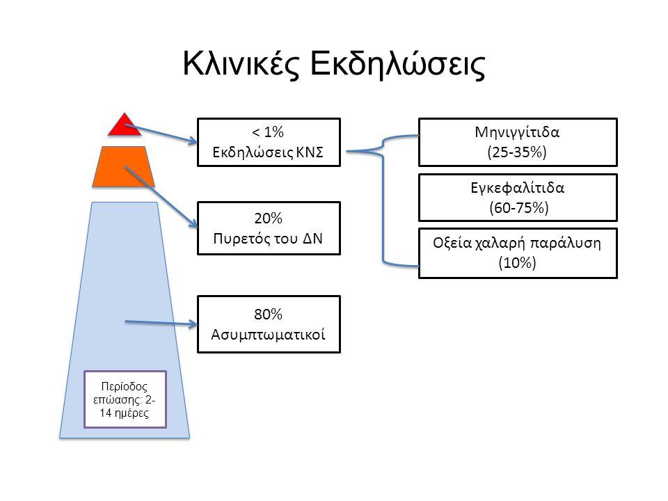 Κλινικές Εκδηλώσεις < 1% Εκδηλώσεις ΚΝΣ 20% Πυρετός του ΔΝ 80% Ασυμπτωματικοί Περίοδος επώασης: 2- 14 ημέρες Μηνιγγίτιδα (25-35%) Εγκεφαλίτιδα (60-75%) Οξεία χαλαρή παράλυση (10%)