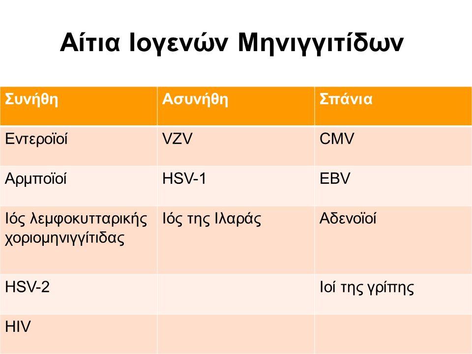 Αίτια Ιογενών Μηνιγγιτίδων ΣυνήθηΑσυνήθηΣπάνια ΕντεροϊοίVZVCMV ΑρμποϊοίHSV-1EBV Ιός λεμφοκυτταρικής χοριομηνιγγίτιδας Ιός της ΙλαράςΑδενοϊοί HSV-2Ιοί της γρίπης HIV