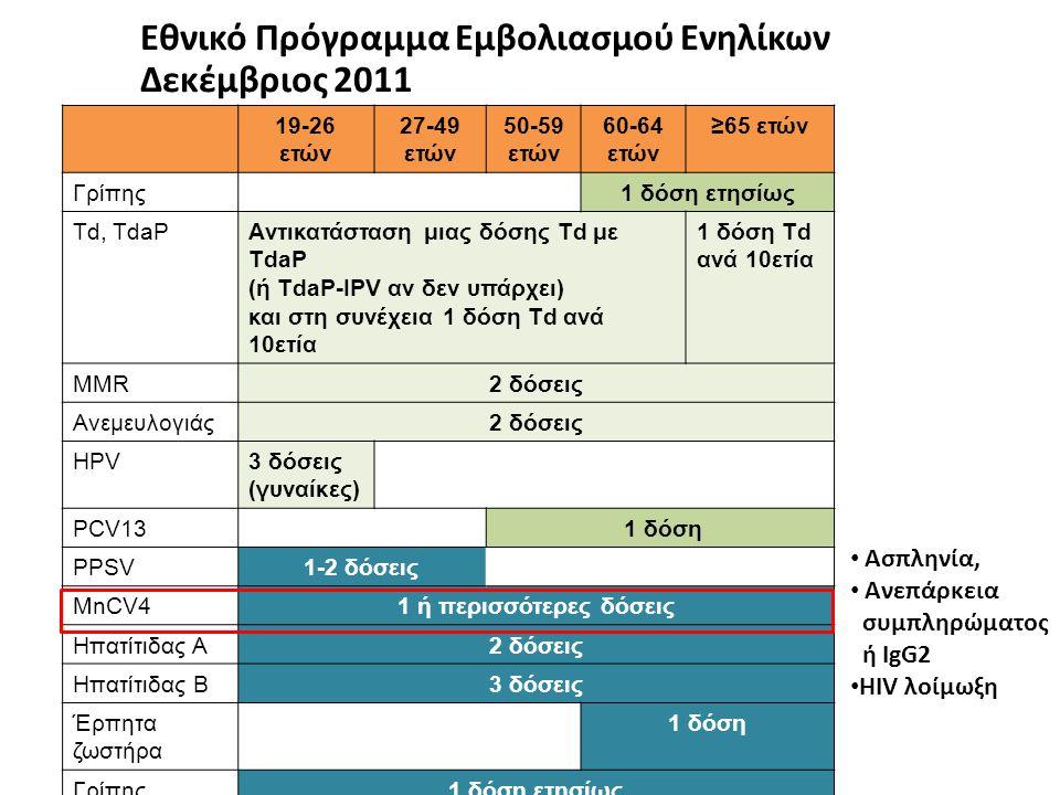 19-26 ετών 27-49 ετών 50-59 ετών 60-64 ετών ≥65 ετών Γρίπης1 δόση ετησίως Td, TdaPAντικατάσταση μιας δόσης Td με TdaP (ή ΤdaP-IPV αν δεν υπάρχει) και στη συνέχεια 1 δόση Td ανά 10ετία 1 δόση Td ανά 10ετία MMR2 δόσεις Ανεμευλογιάς2 δόσεις HPV3 δόσεις (γυναίκες) PCV13 1 δόση PPSV1-2 δόσεις MnCV41 ή περισσότερες δόσεις Ηπατίτιδας Α2 δόσεις Ηπατίτιδας Β3 δόσεις Έρπητα ζωστήρα 1 δόση Γρίπης1 δόση ετησίως Εθνικό Πρόγραμμα Εμβολιασμού Ενηλίκων Δεκέμβριος 2011 Ασπληνία, Ανεπάρκεια συμπληρώματος ή IgG2 ΗΙV λοίμωξη