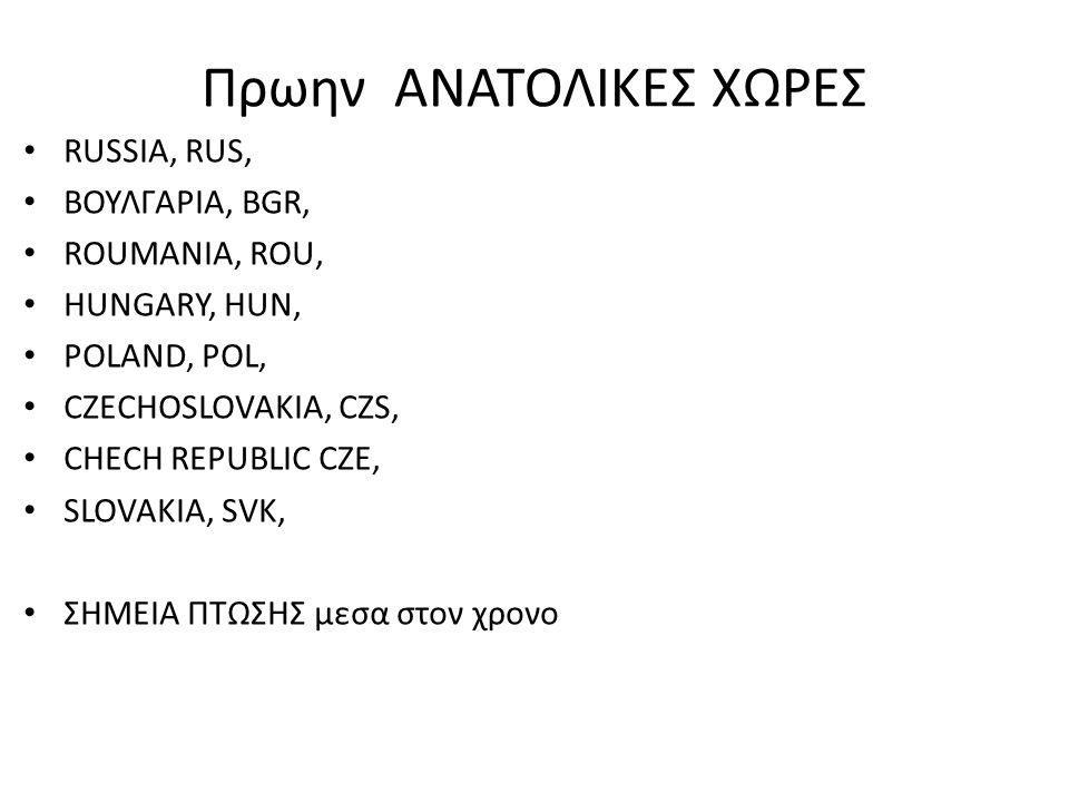 Πρωην ΑΝΑΤΟΛΙΚΕΣ ΧΩΡΕΣ RUSSIA, RUS, ΒΟΥΛΓΑΡΙΑ, BGR, ROUMANIA, ROU, HUNGARY, HUN, POLAND, POL, CZECHOSLOVAKIA, CZS, CHECH REPUBLIC CZE, SLOVAKIA, SVK,