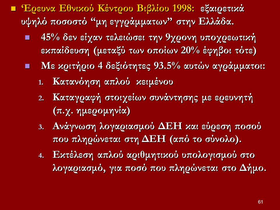 61 'Eρευνα Eθνικού Kέντρου Bιβλίου 1998: εξαιρετικά υψηλό ποσοστό μη εγγράμματων στην Ελλάδα.