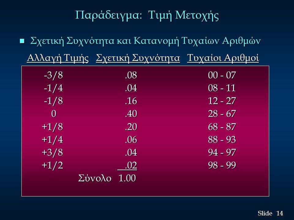 14 Slide Παράδειγμα: Τιμή Μετοχής n Σχετική Συχνότητα και Κατανομή Τυχαίων Αριθμών Αλλαγή Τιμής Σχετική Συχνότητα Τυχαίοι Αριθμοί Αλλαγή Τιμής Σχετική Συχνότητα Τυχαίοι Αριθμοί -3/8.08 00 - 07 -3/8.08 00 - 07 -1/4.04 08 - 11 -1/4.04 08 - 11 -1/8.16 12 - 27 -1/8.16 12 - 27 0.40 28 - 67 0.40 28 - 67 +1/8.20 68 - 87 +1/8.20 68 - 87 +1/4.06 88 - 93 +1/4.06 88 - 93 +3/8.04 94 - 97 +3/8.04 94 - 97 +1/2.02 98 - 99 +1/2.02 98 - 99 Σύνολο 1.00 Σύνολο 1.00