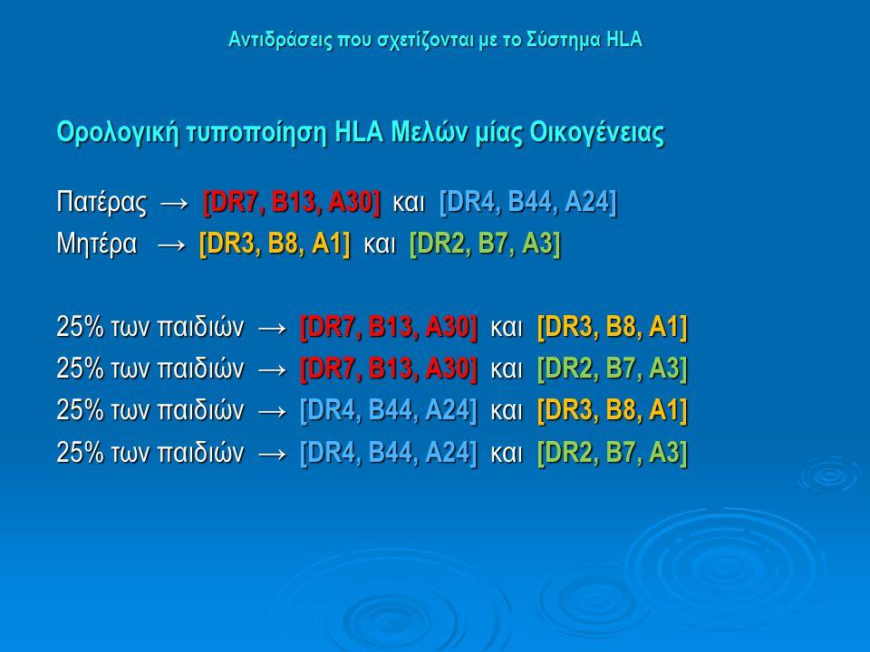 Αντιδράσεις που σχετίζονται με το Σύστημα HLA Ορολογική τυποποίηση ΗLA Μελών μίας Οικογένειας Πατέρας → [DR7, B13, A30] και [DR4, B44, A24] Μητέρα → [