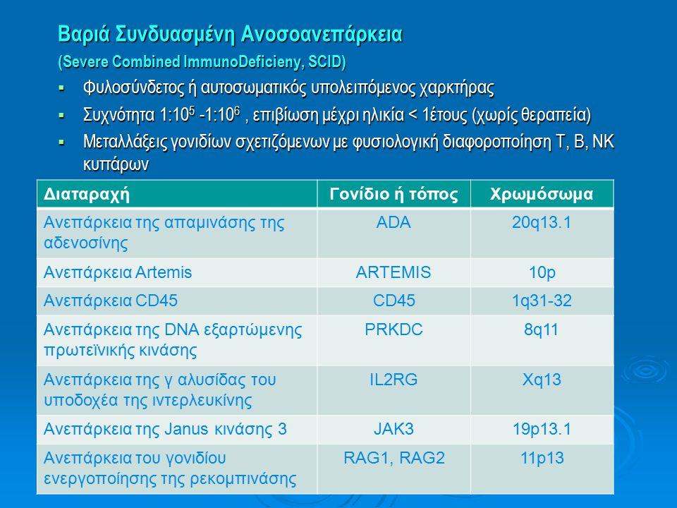 Βαριά Συνδυασμένη Ανοσοανεπάρκεια (Severe Combined ImmunoDeficieny, SCID)  Φυλοσύνδετος ή αυτοσωματικός υπολειπόμενος χαρκτήρας  Συχνότητα 1:10 5 -1