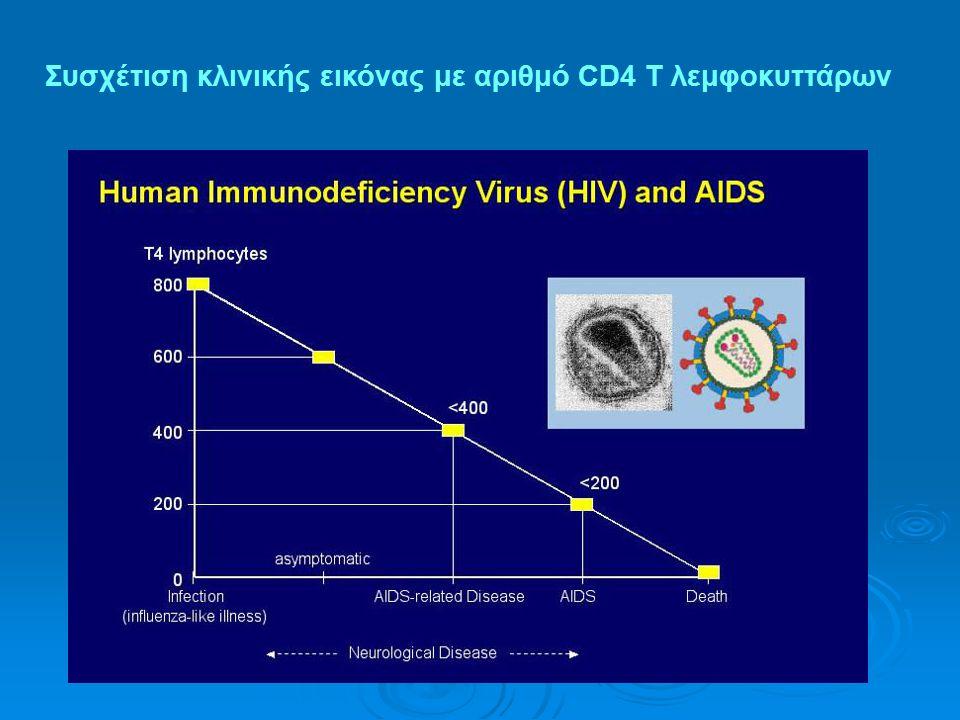 Συσχέτιση κλινικής εικόνας με αριθμό CD4 T λεμφοκυττάρων