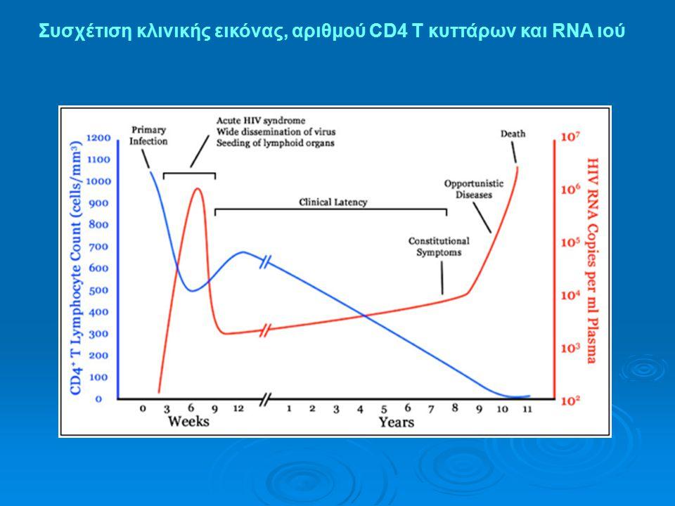 Συσχέτιση κλινικής εικόνας, αριθμού CD4 T κυττάρων και RNA ιού